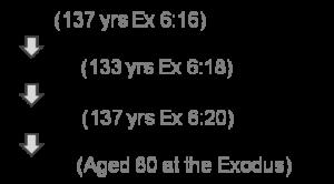Moses Chronology